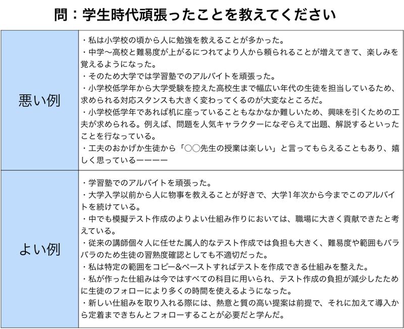 【完全ガイド】エントリーシートの書き方|選考通過者のES例文 ...