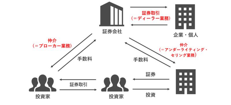 証券のビジネスモデル
