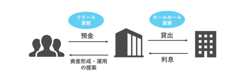 銀行のビジネスモデル