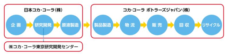ボトラーズ 株価 コカコーラ ジャパン