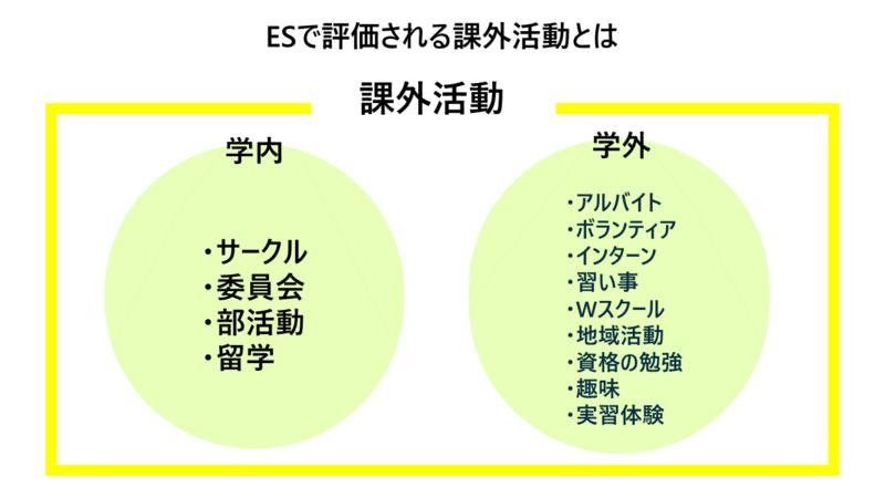 例文付き】課外活動をエントリーシート(ES)でアピールする書き方 ...