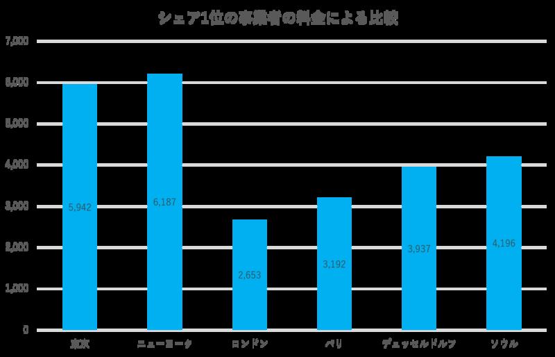 携帯料金世界各都市比較グラフ