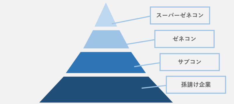 建設業界の重層下請構造(ゼネコンとサブコンの関係図)
