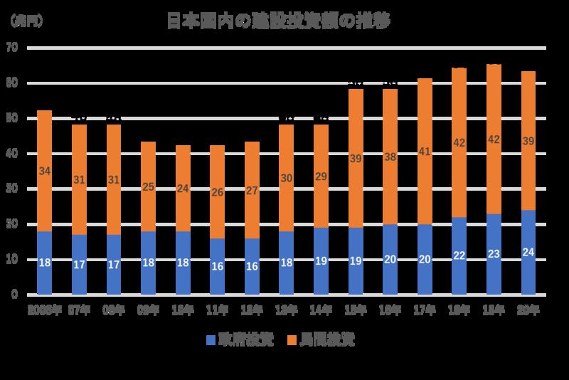 【建設業界】国内建設投資額推移グラフ