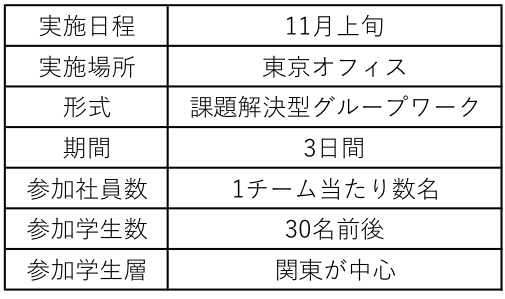 三菱 地 所 インターン