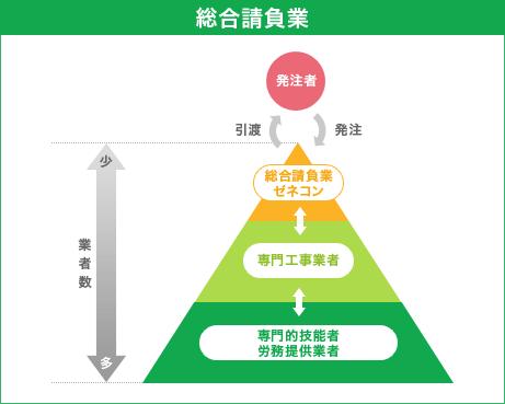 組織図 | 大林ファシリティーズ株式会社