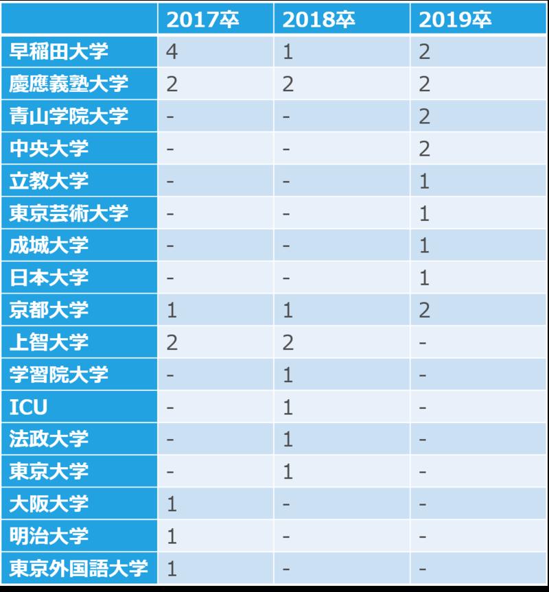 21卒向け】東宝の採用大学・男女・文理別採用人数|合格者ES付き ...